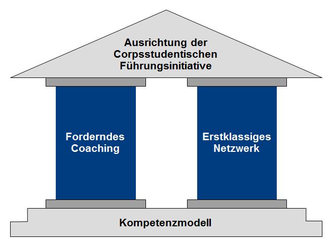 Coachingansatz